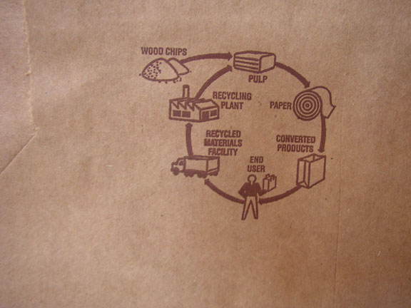 grocery bag life cycle graphic